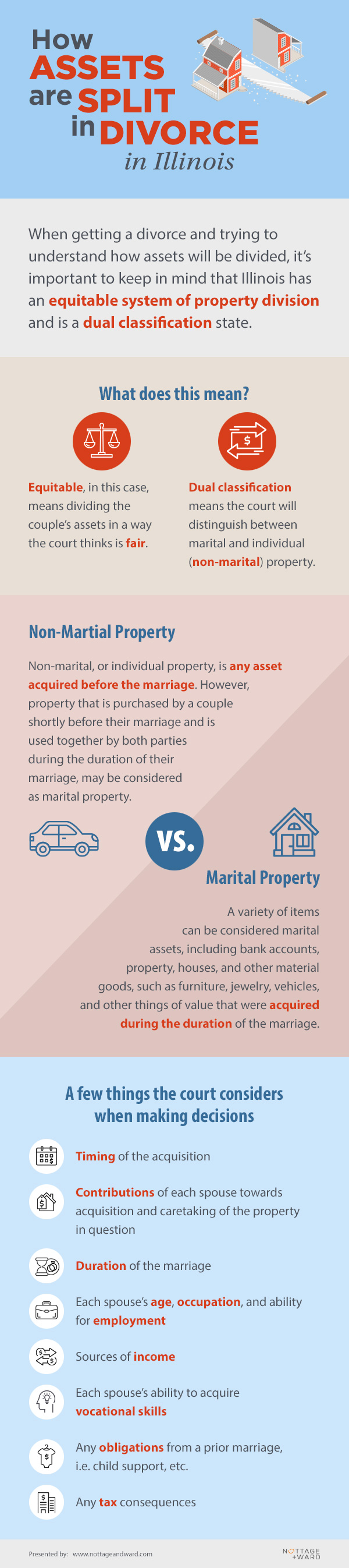 Nottage and Ward, LLP Presents: Splitting Assets Infographic