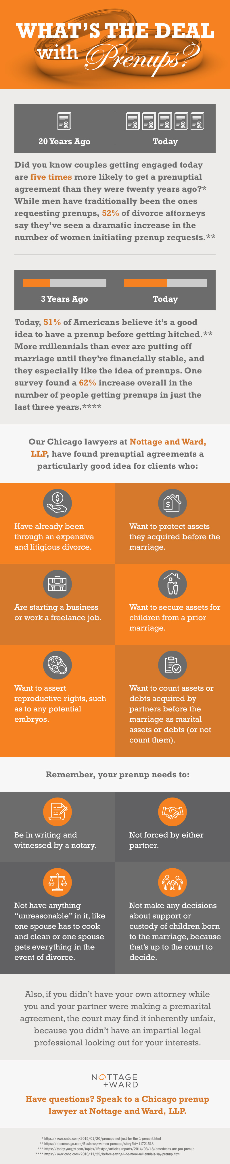Nottage and Ward, LLP Presents: Prenup Infographic